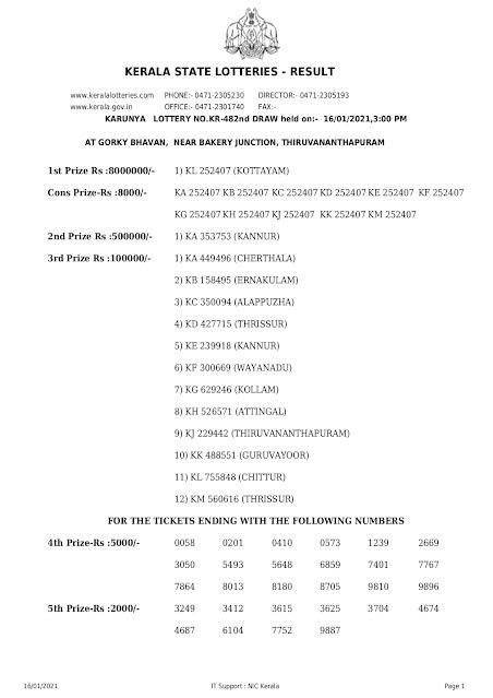 Keralalottery, Live Kerala Lottery Results Today 16-01-2021, Kerala Lottery Result Karunya, Karunya Lottery Online, KR 482, Kerala Lottery Today