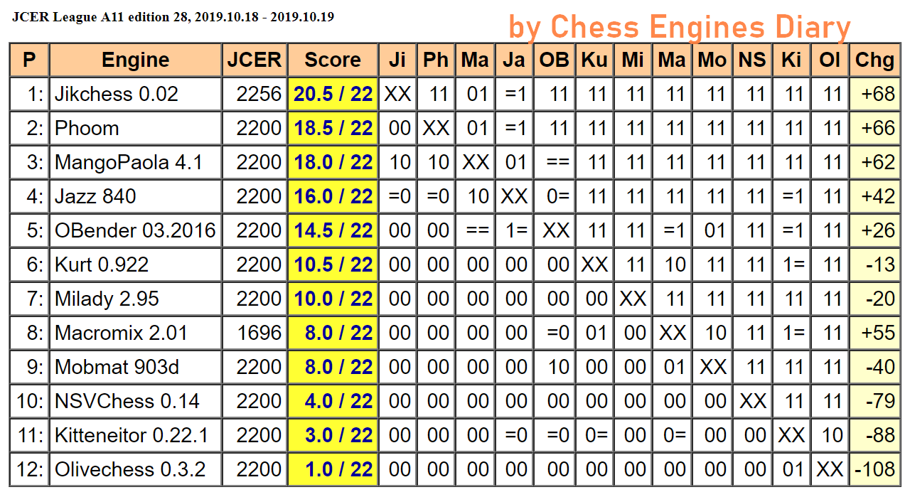JCER (Jurek Chess Engines Rating) tournaments - Page 19 2019.10.18.LeagueA11.edition28Scid.html