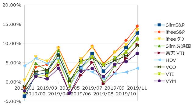2019年11月までのインデックス投資の損益率