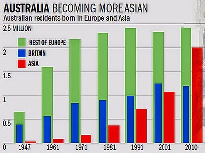 Australian residents born in Europe and Asia