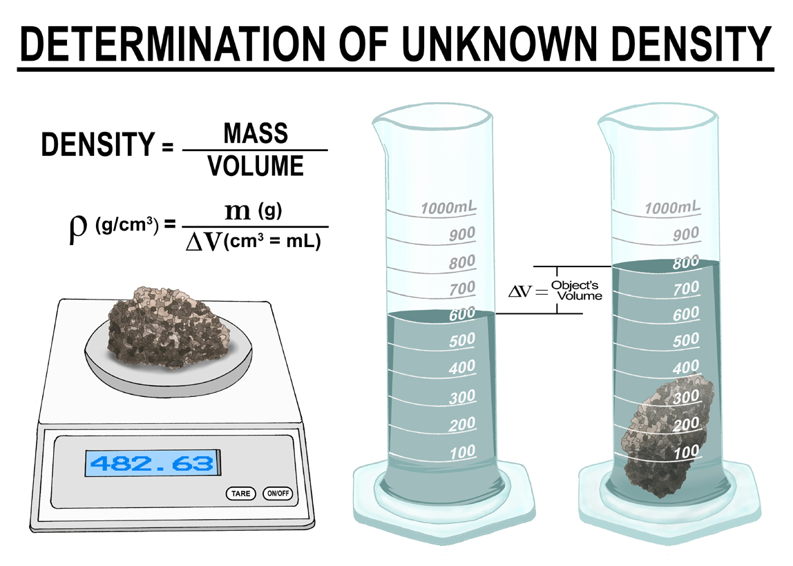 Topical learning and revision of physics 5054 the density or more precisely the volumetric mass density of a substance is its mass per unit volume the symbol most often used for density is the biocorpaavc