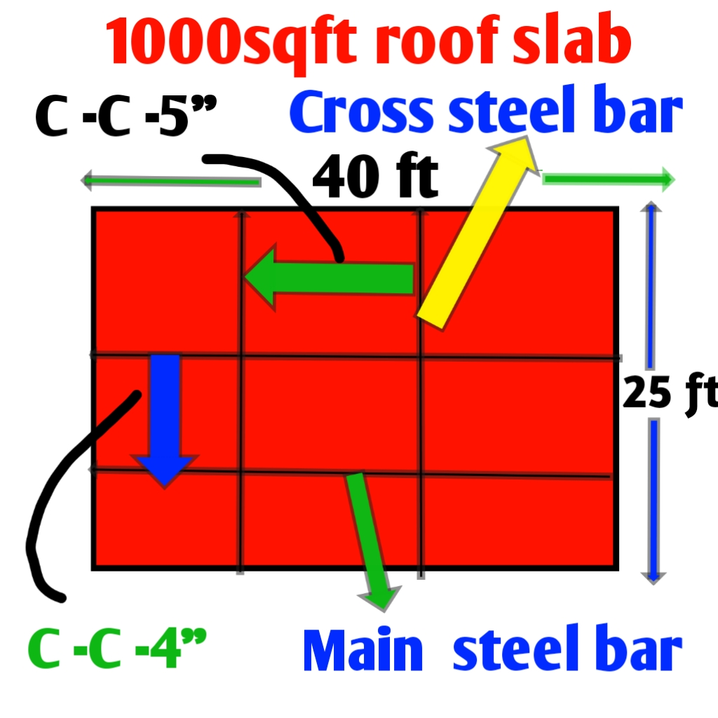 1000 Sq Ft Concrete Slab Cost In India And Rcc Civil Sir
