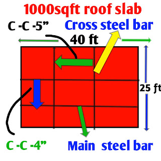 Construction cost of RCC slab of 1000 square feet