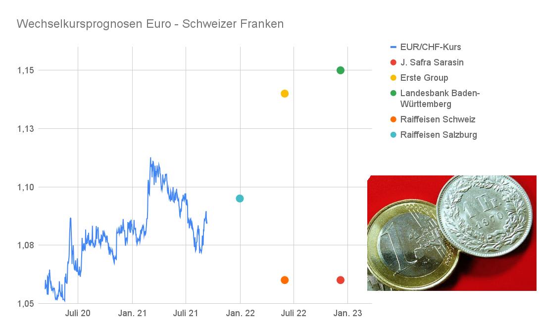 Liniendiagramm EUR/CHF-Kurs 2021 mit Prognosen 2022