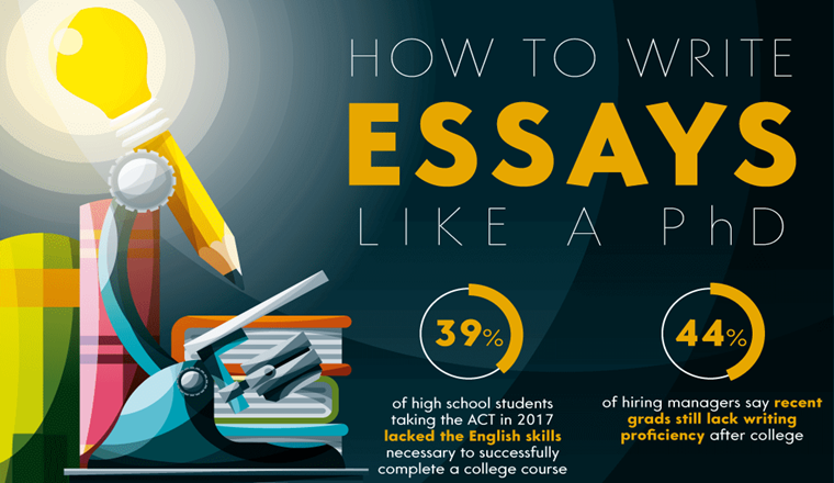 How To Write a Perfect Essay Like a PhD #infographic