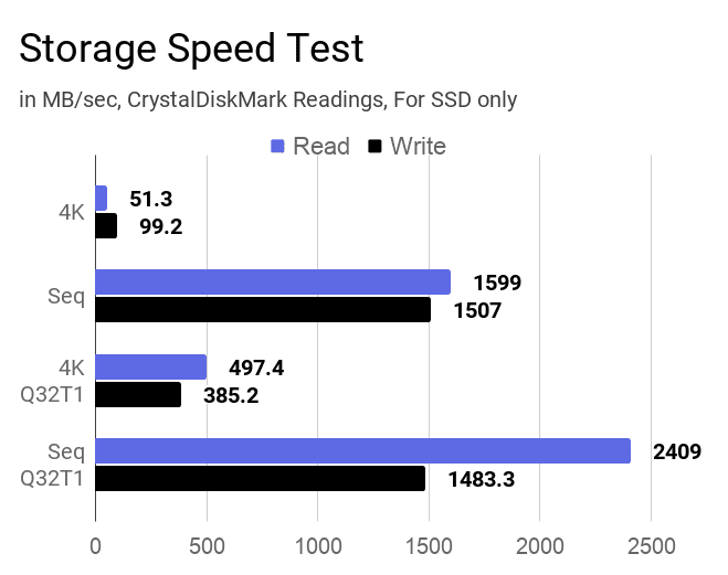 A bar chart on the ssd storage speed test of this laptop.