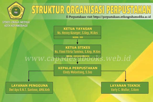 Struktur Organisasi STIKES Graha Medika Kotamobagu