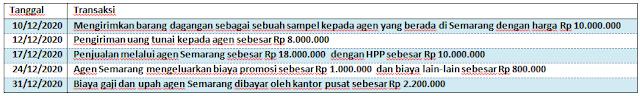 Contoh Soal Akuntansi Kantor Pusat dan Agen