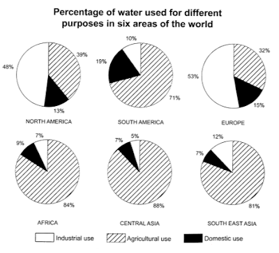 Percentage of water in popcorn essay