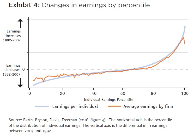 Economist's View Income Distribution