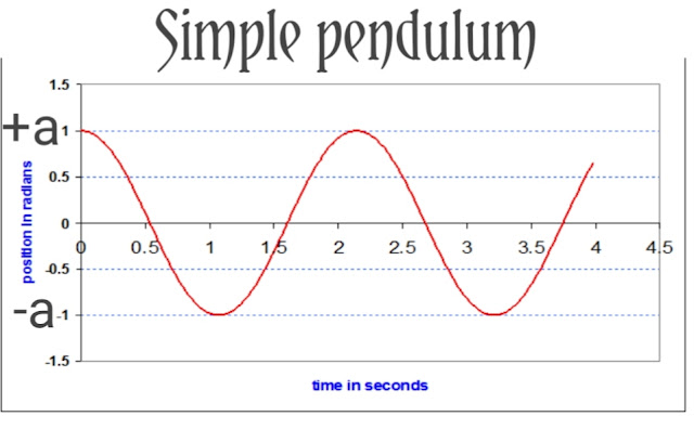 Displacement Vs Timeline of a simple pendulum
