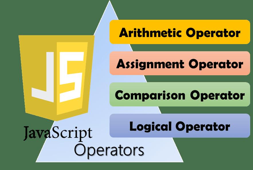 JavaScript Operators Hindi Notes