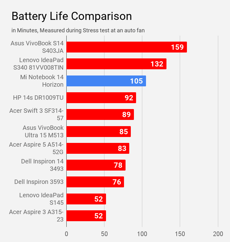 Battery life comparison of Mi Notebook 14 horizon during stress test at an auto fan mode.