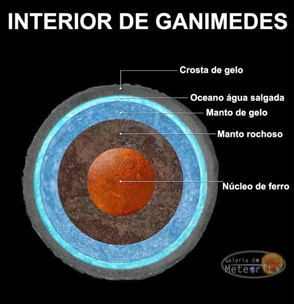 Ilustração mostra camadas internas de Ganimedes