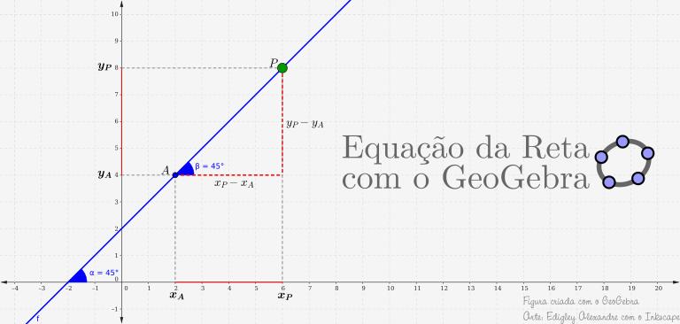 Applet GeoGebra para as aulas sobre Equação da Reta