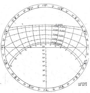 Grafico Estereografico