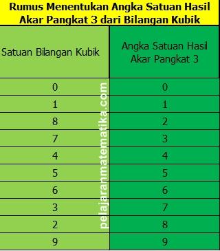 cara menentukan angka satuan hasil akar pangkat tiga