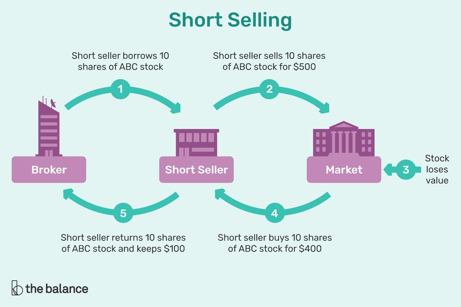 Apa Itu Short Selling Dalam Pasar Modal??