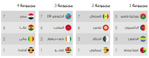 جدول ترتيب منتخبات بطولة كأس امم افريقيا 2017 , الفرق المتأهلة CAF-RANKING