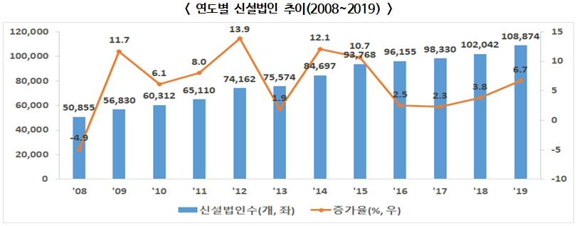 2019년 신설법인 전년 대비 6.7% 증가 10만 8,874개 역대 최고치