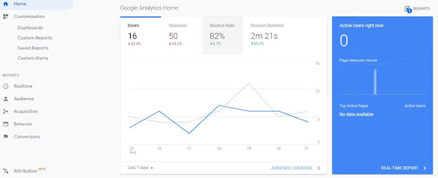 How to use Google Analytics Features ?