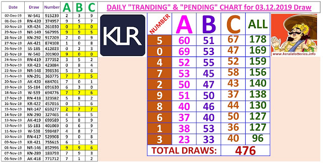 Kerala Lottery Winning Number Daily Tranding and Pending  Charts of 476 days on 03.12.2019