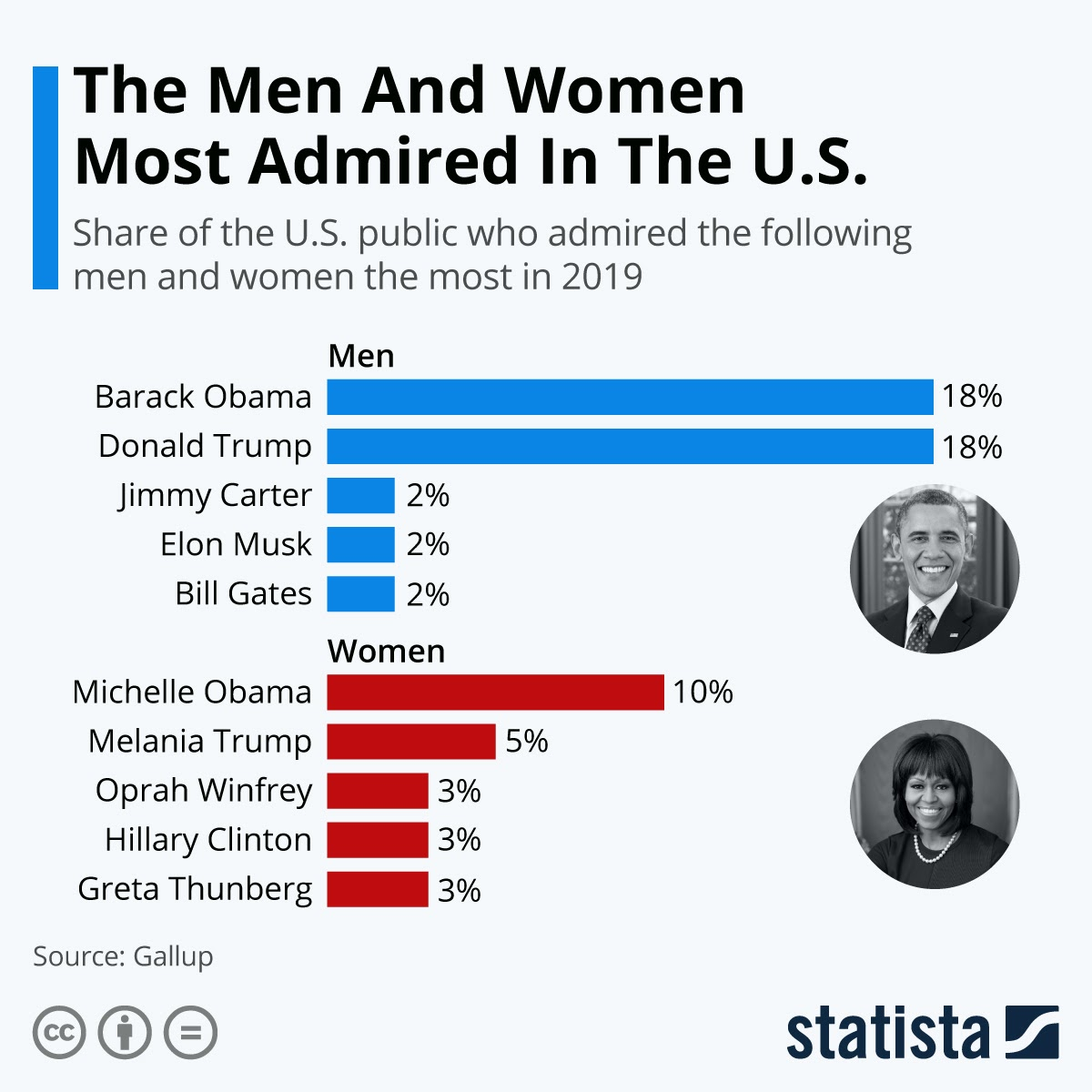 Who Is The Most Admired Personality Of 2019? #Infographic