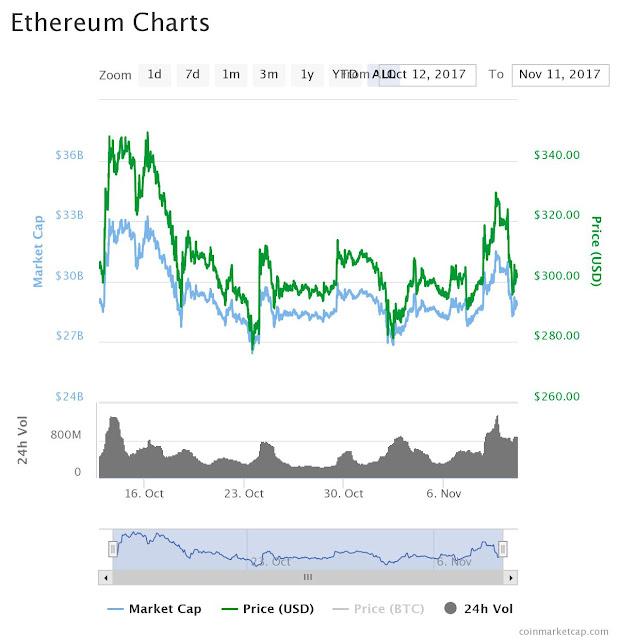Ethereum Price Chart for Byzantium Deployment