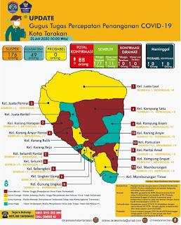 Press Release COVID-19 Tarakan 25 Juli 2020 - Tarakan Info