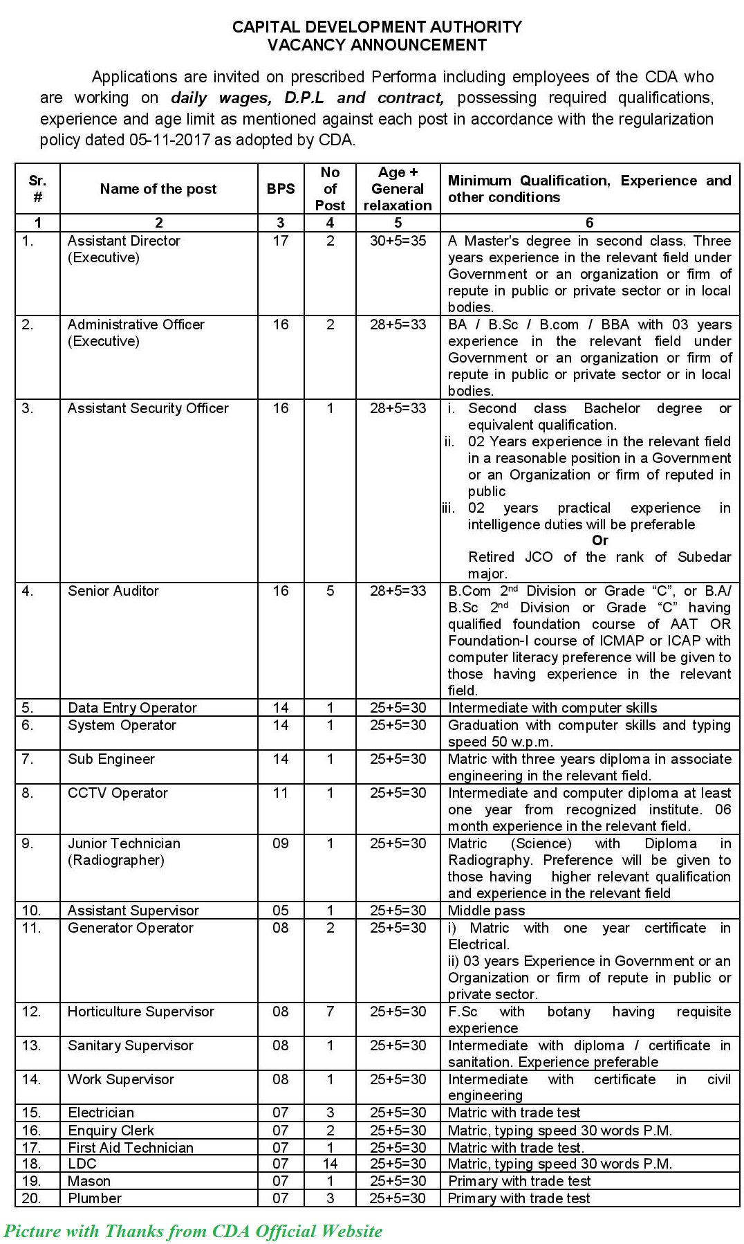 Capital Development Authority Jobs 2020 - Latest 65+ Posts in Capital Development Authority 2020