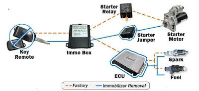 نظام الايموبلايزر مانع الحركة في السيارات آلية العمل و ماذا نفعل في حال ضياع المفتاح أو كسره