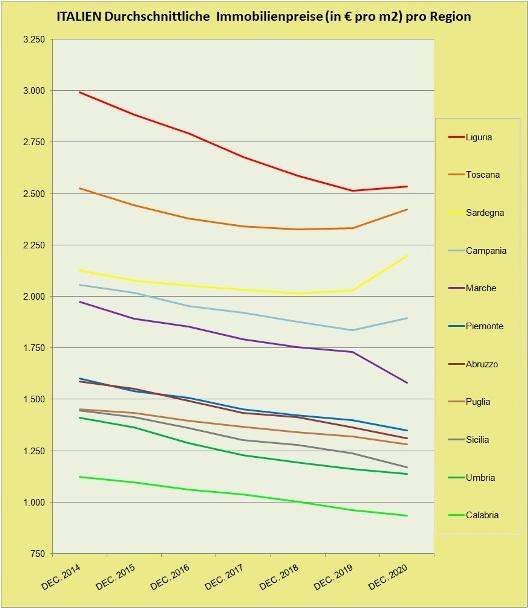 Immobilienpreise Italien 2021