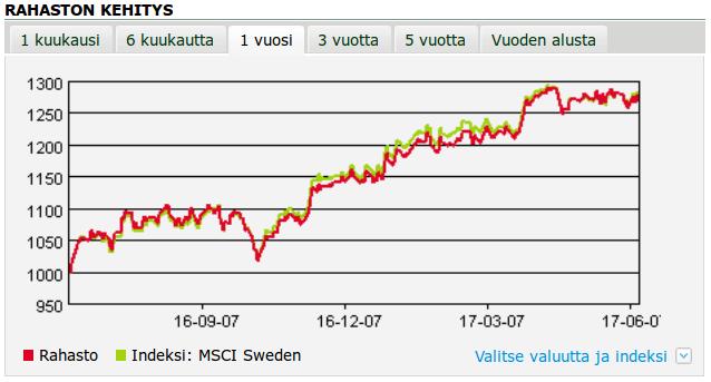 Superrahasto Ruotsi kurssikehitys