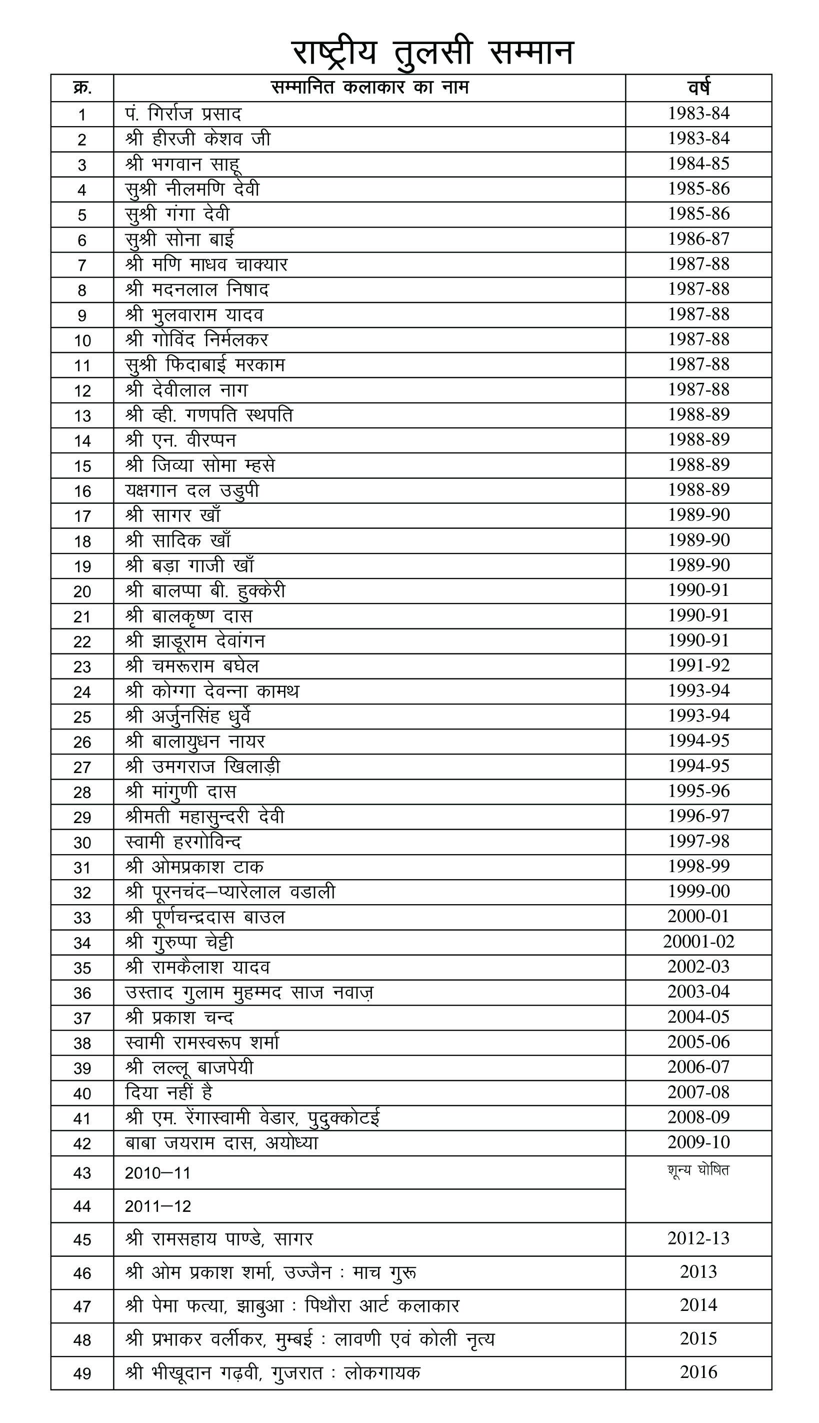 राष्ट्रीय तुलसी सम्मान Tulsi Samman