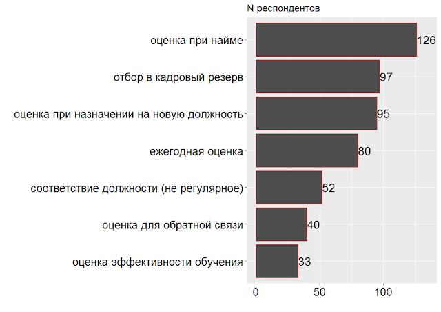 Актуальность методов / инструментов оценки персонала