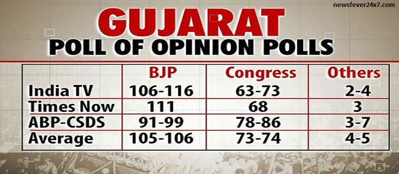 Poll Of Opinion Polls Gujarat Elections