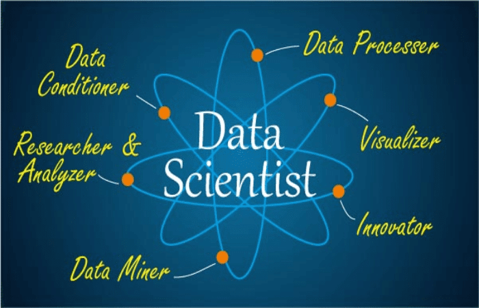 MOOC Course or Masters? Which one is better choice to become Data Scientist