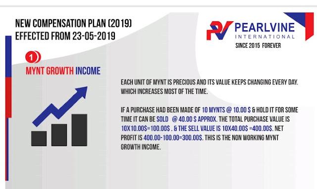 Mynt Growth Income