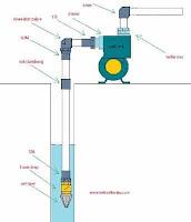Cara Memasang Pipa Hisap dan Pipa Dorong Pompa Air