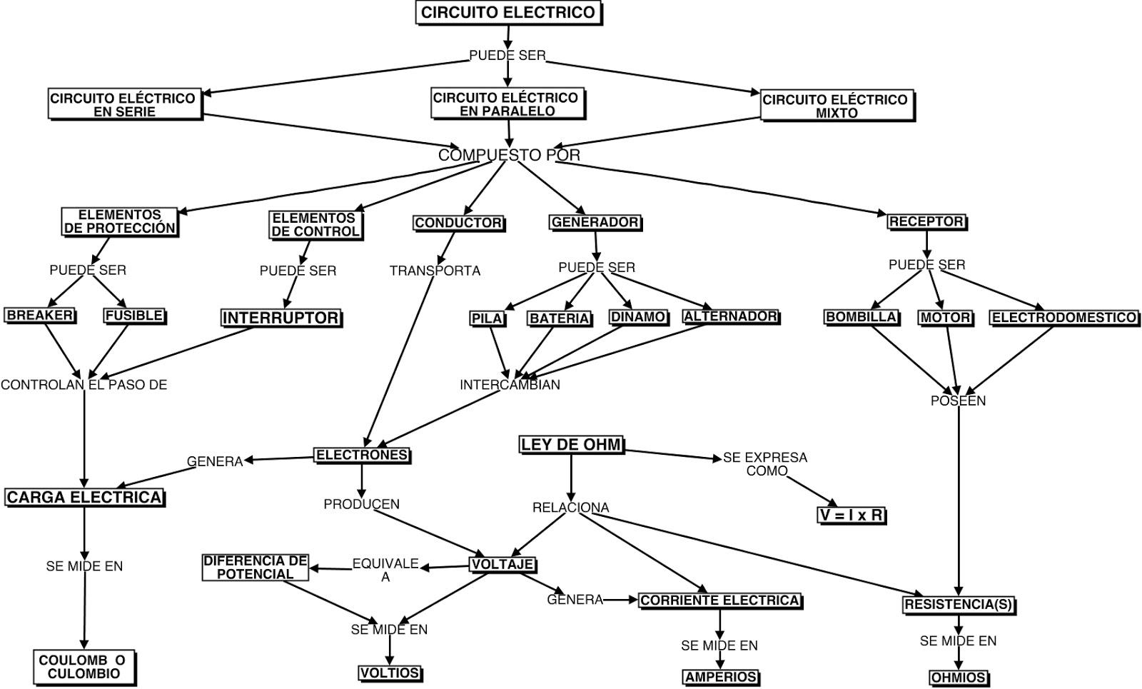 Circuito Electrico : Grado y mauris sarria circuito elÉctrico mapa mental en b y n