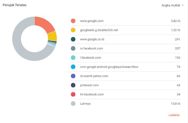 Statistik Kunjungan Situs MediaBelajar.my.id