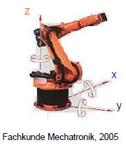 Gambar 9.13: Sistem Koordinat Anggota Badan Robot