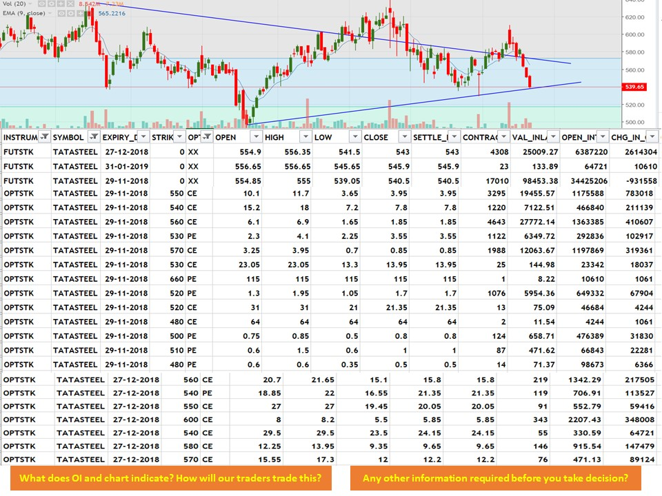 Tata Steel: How our traders are analyzing Chart and OI Data