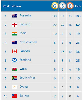 5th day CWG 2018 Medal tally India in 3rd place