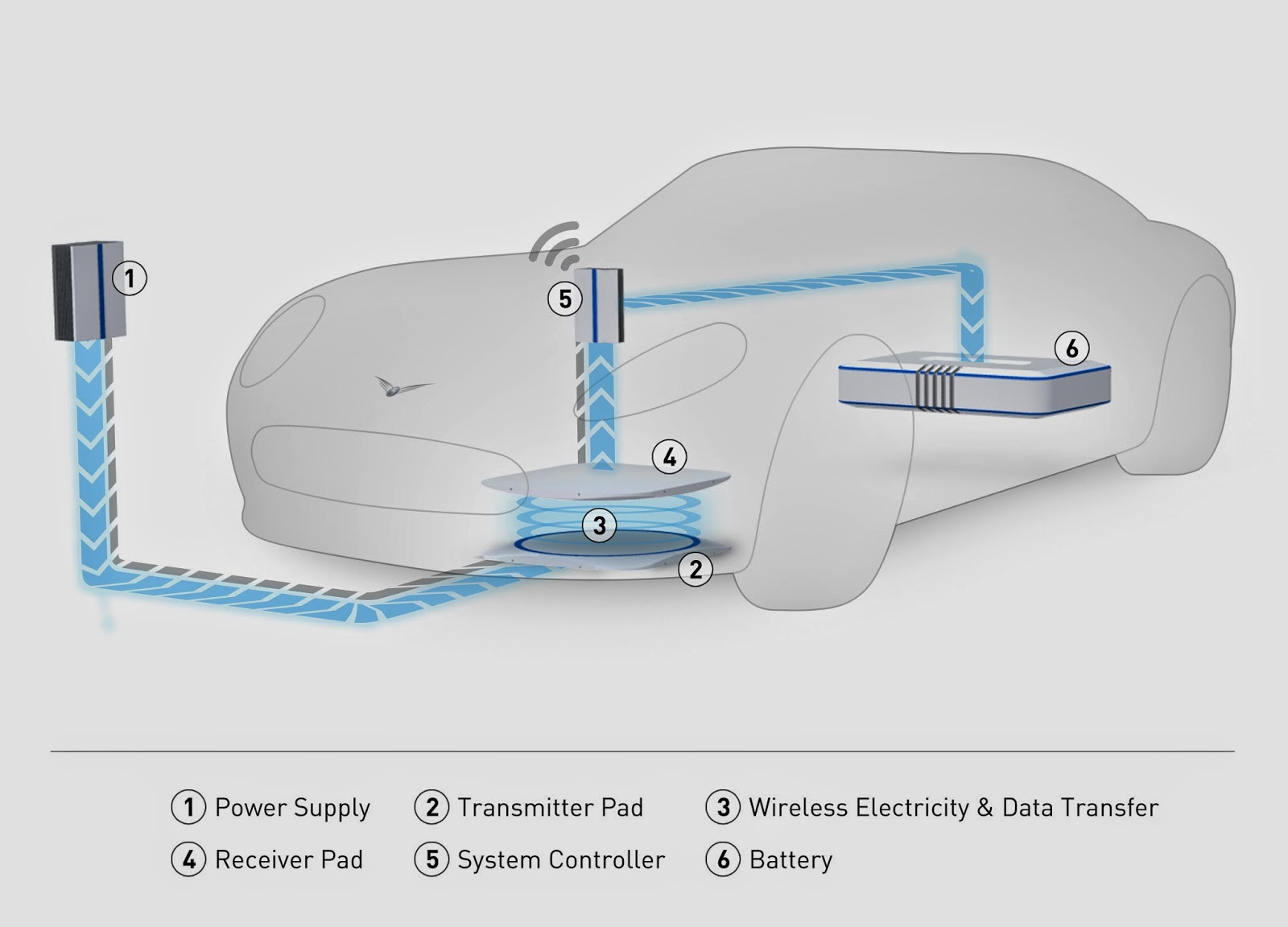 HELLA Developing Wireless Charging Systems For Electric Vehicles