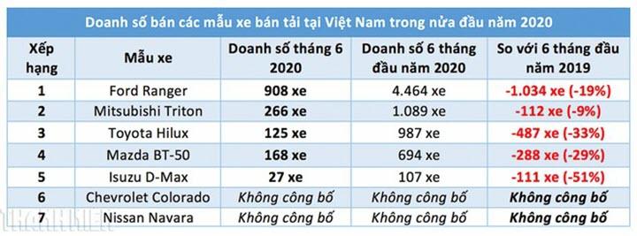 Người Việt giảm mua xe bán tải