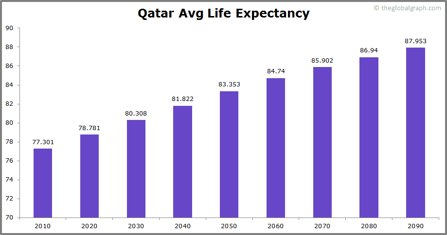 Qatar Population | 2020 | The Global Graph