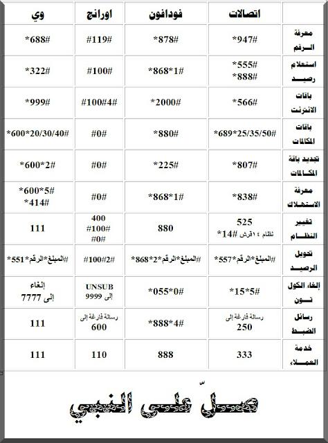 جميع اكواد شبكات المحمول ( اتصالات - فودافون - اورنج - وي )