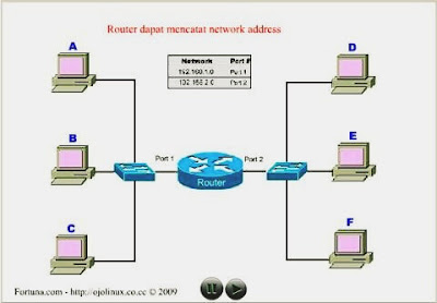 What is a Router? How do Routers work?