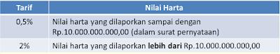 raden agus suparman : tarif tax amnesty untuk wajib pajak yang peredaran usahanya sampai dengan Rp4,8 miliar pada tahun pajak 2015